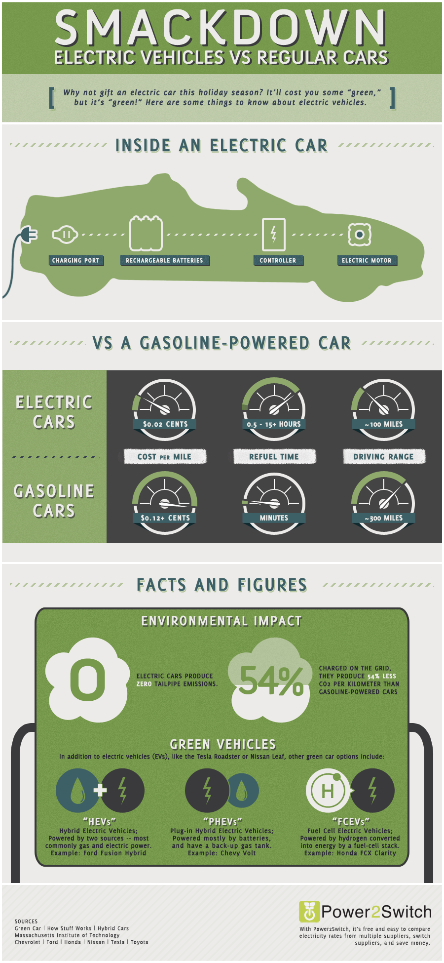 Electric Car vs Gasoline Car Power2Switch1