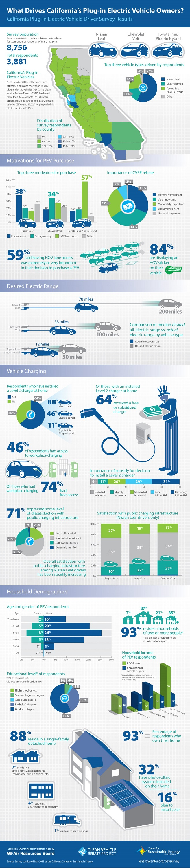 california plug in electric vehicle driver survey results ca ctr for sustainable energy mar 2013 100458148 l